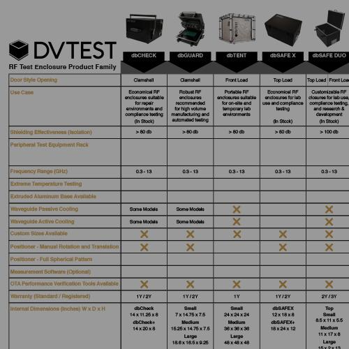 Shielded Test Enclosure Selection Guide